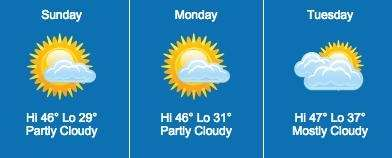 For Sunday expect sunny skies with temperatures reaching