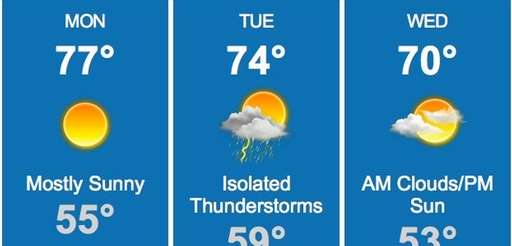 Temperatures for Monday, May 4, 2015, are expected
