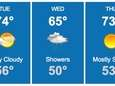 Tuesday will be partly cloudy, with temperatures in