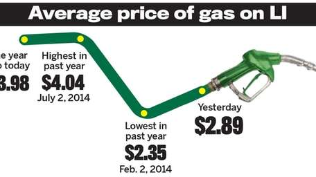 This chart shows how drastically gas prices have