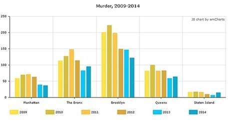 Total violent crimes, including murder, rape, robbery and