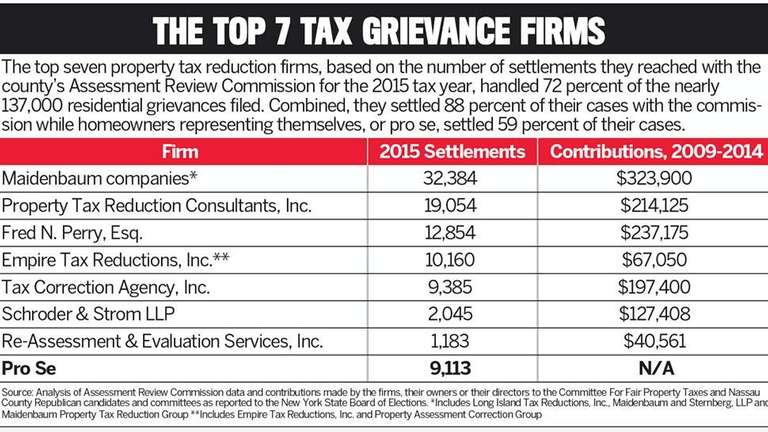 The seven largest firms handled 72 percent of