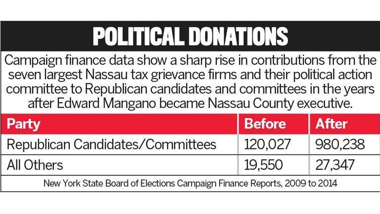 Campaign finance data show a sharp rise in