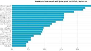 Forecast: how much will jobs grow or shrink