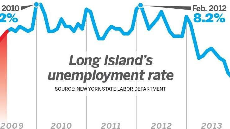 Long Island's unemployment rate history is shown in