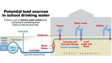 This diagram illustrates how lead can get into