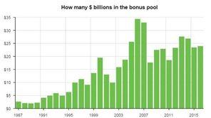 Wall Street bonus chart