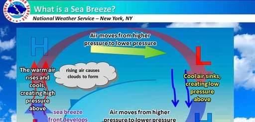 This National Weather Service graphic explains sea breezes,
