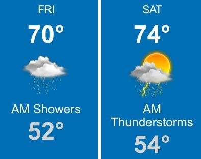 Forecasters say overnight showers should dissipate by 9