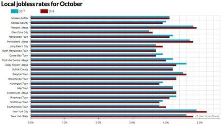October jobs chart