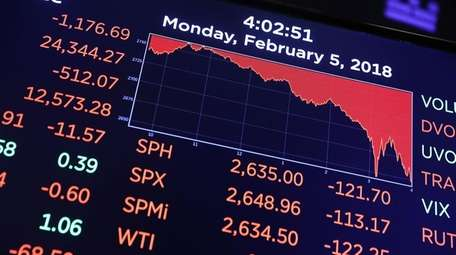 On Monday, the Dow fell 1,175 points. Though