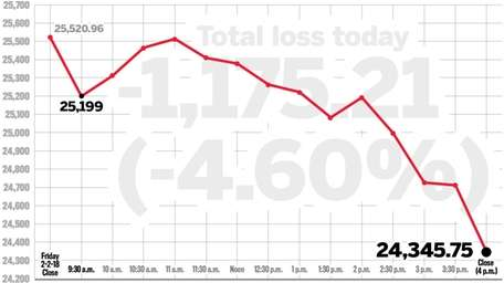 A graph, based on Yahoo Finance data, charts
