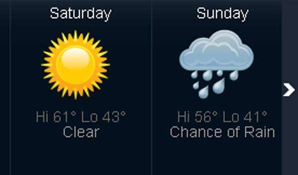 This weekend's weather forecast