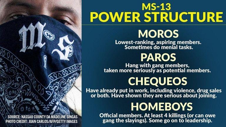 An MS-13 gang member in Quezaltepeque, El Salvador,