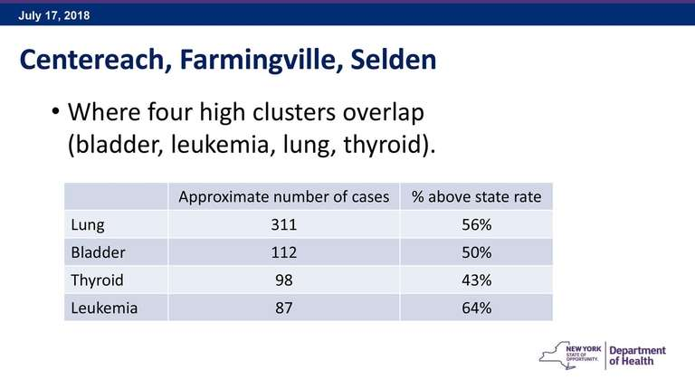 State data on cancer on the communities.
