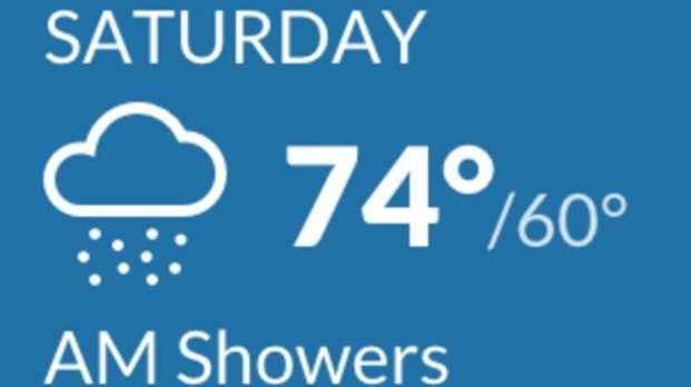 The weather forecast for Saturday.