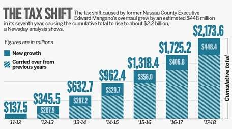 The shift in the tax burden reached about
