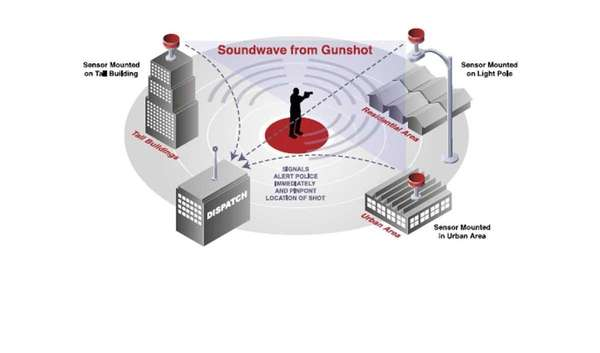 Graphic from ShotSpotter showing how the device helps
