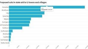 AIM aid chart