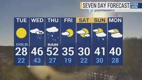 Winds startto diminish Tuesday and temperatures start climbing