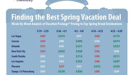 Travel the week after Easter for the best