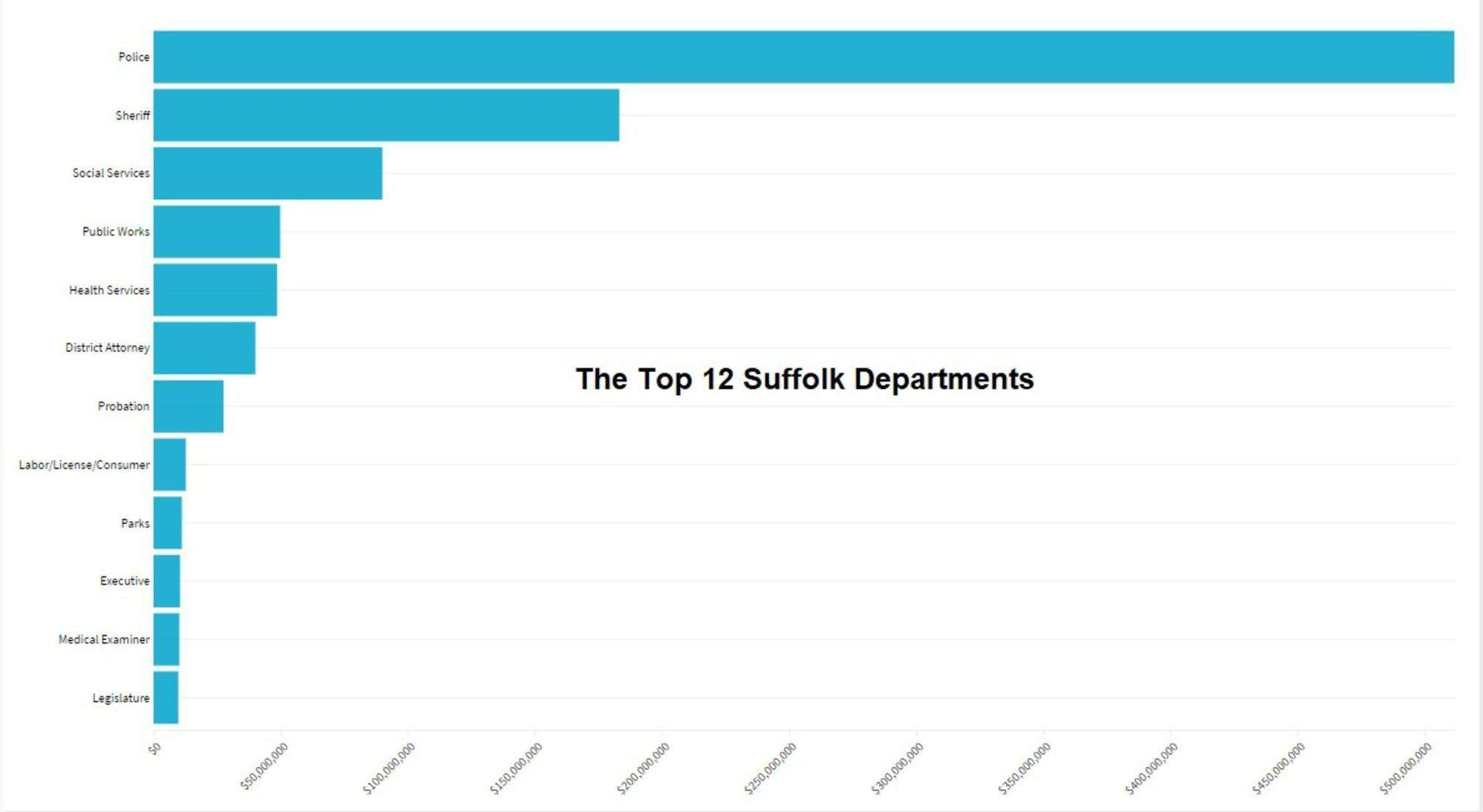 Suffolk County 2018 Payroll Nmgdb