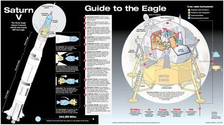 The lunar module and Saturn V rocket.