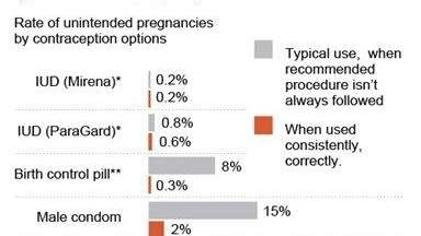 Chart shows failure rate of popular female contraceptives.