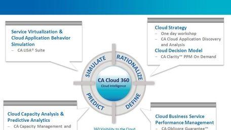 CA Technologies cloud computing solutions