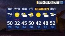 Forecasters are calling for a high of 59