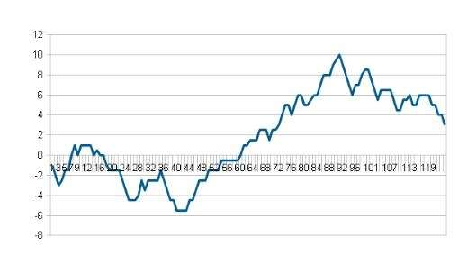 The Yankees' AL East lead/deficit graphed through Game