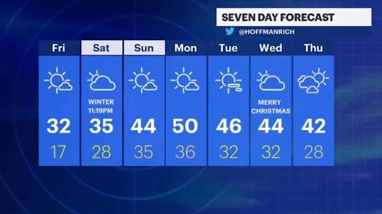 On Friday, morning temperatures hovering in the mid-20s