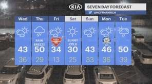 Long Islanders can expect sunny temperatures in the
