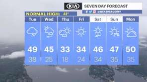 Tuesday's clear morning skies will give way to