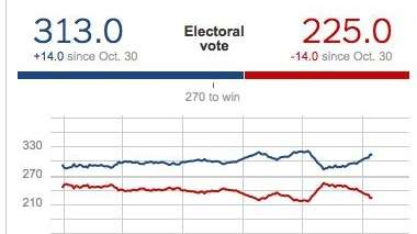 Screen shot of Nate Silver's projection