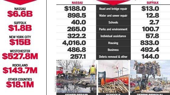 Graphic: Sandy cost breakdown