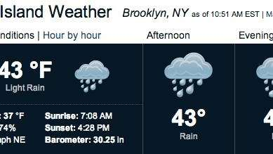 Long Island weather outlook is a mix of