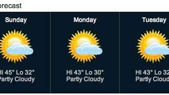 The Long Island weather forecast shows a mild