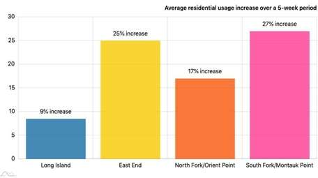 This chart shows the average residential electrical usage