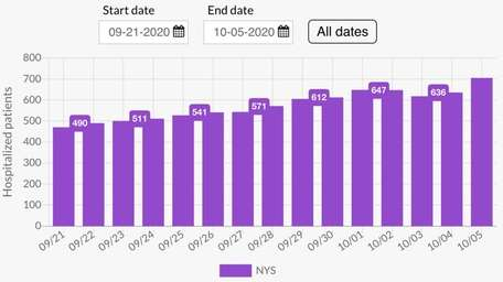 These bars track how many patients are hospitalized