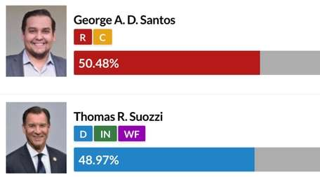 The results for the third Congressional district as