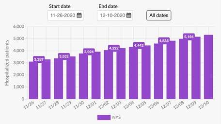 These bars track how many patients are currently