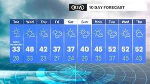 Tuesday on Long Island willbe sunny and cold,