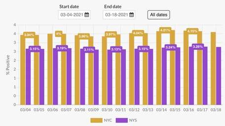 New York State's positivity rate hasn't dropped below
