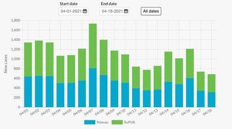This chart shows the number of new coronavirus