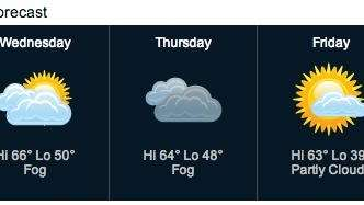 This week's weather forecast calls for some cooler