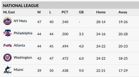 The NL East standings at the All-Star break.