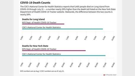 COVID-19 death count statistics on Long Island and