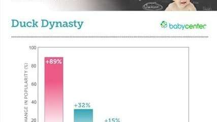 Baby names influenced by 'Duck Dynasty' in 2013.