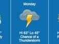 Weather across Long Island is expected to fluctuate